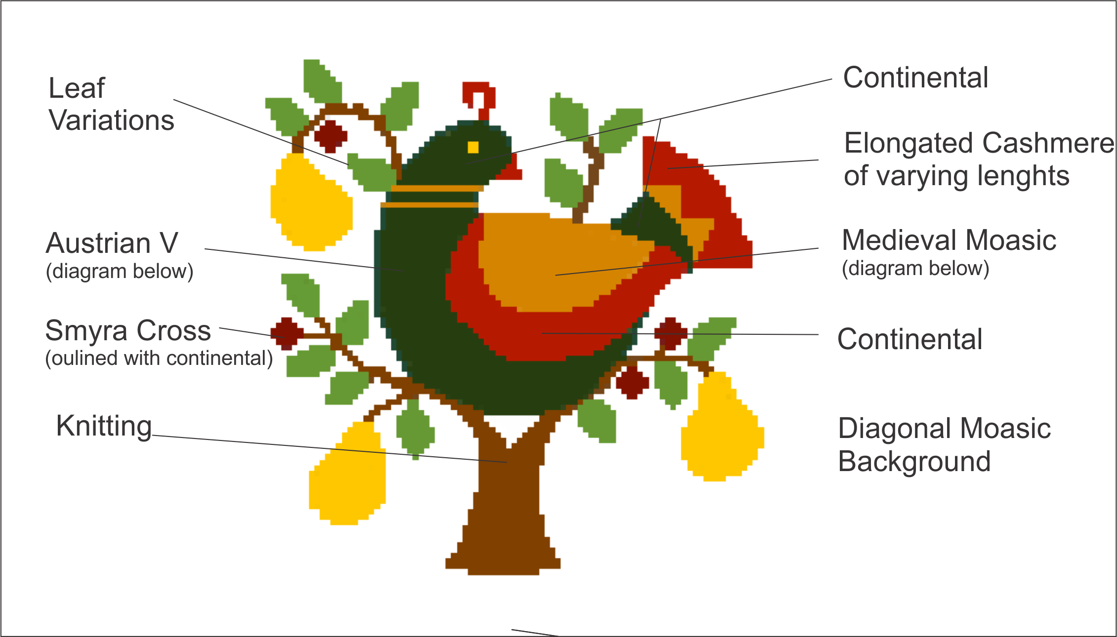 Partridge in Pear Tree Stitch Chart