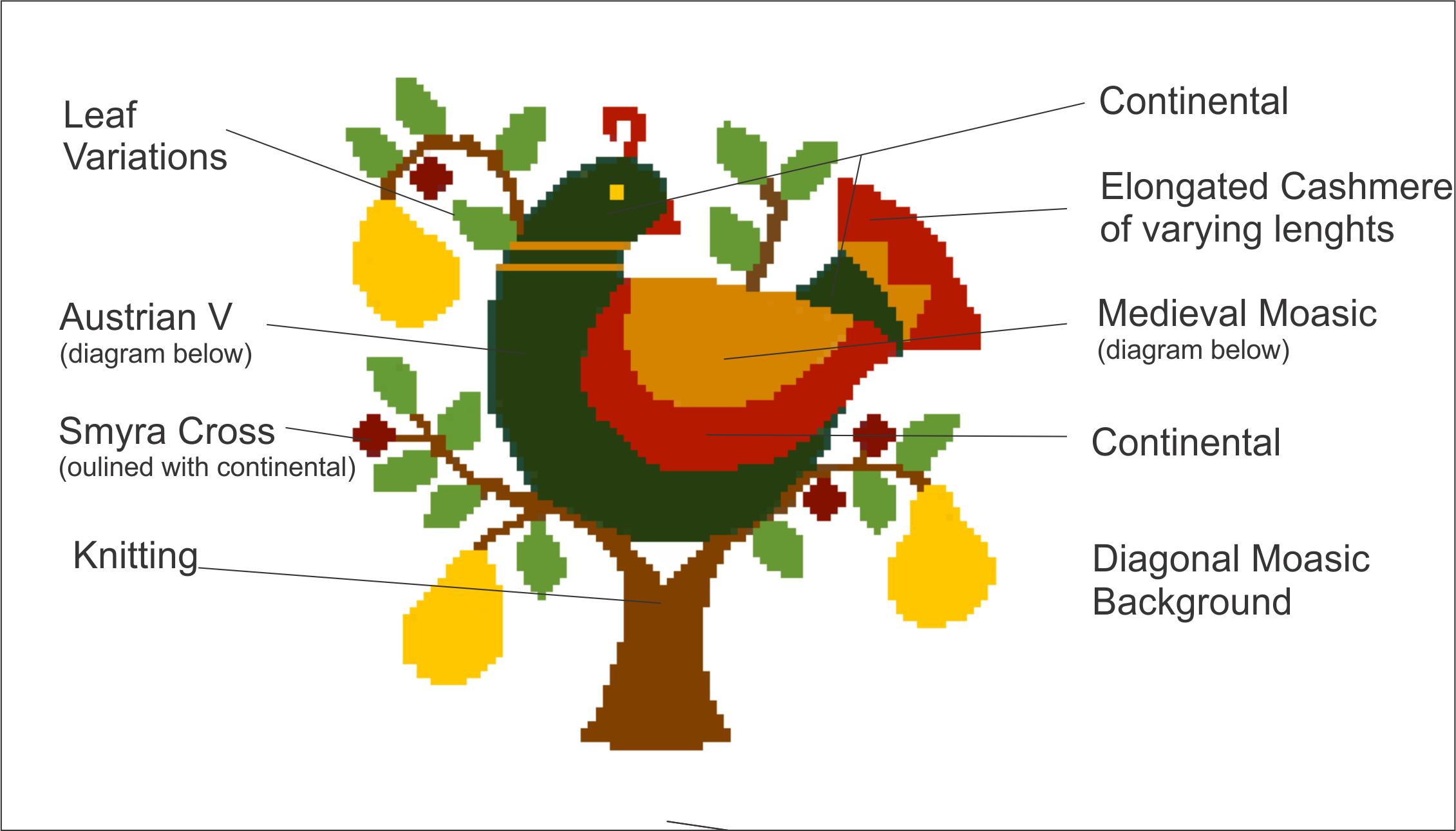 Partridge in Pear Tree Stitch Chart