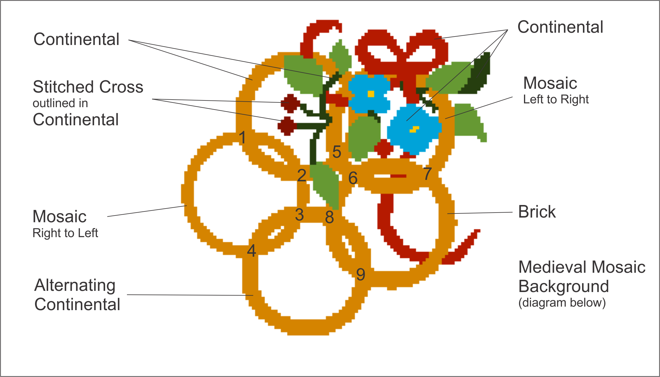 Five Golden Rings Needlepoint Stitches